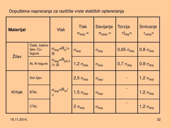Dopuštena naprezanja za različite vrste statičkih opterećenja