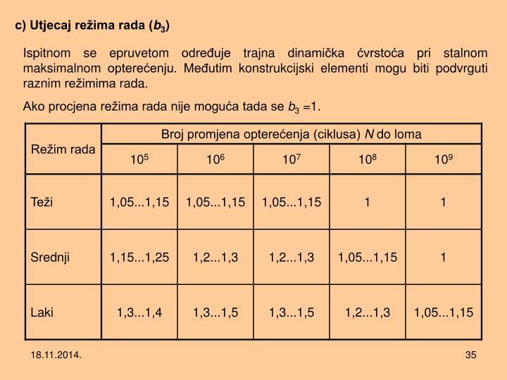 c) Utjecaj režima rada (