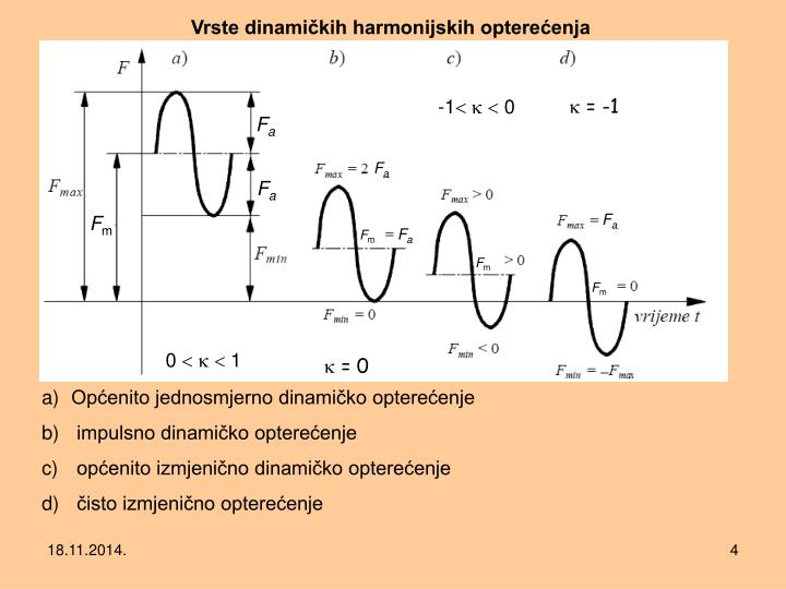 Vrste dinamičkih harmonijskih opterećenja