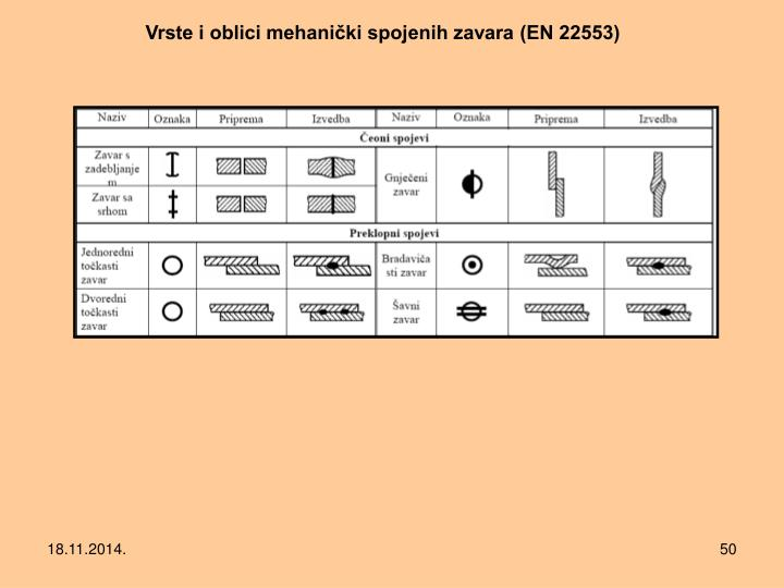 Vrste i oblici mehanički spojenih zavara (EN 22553)