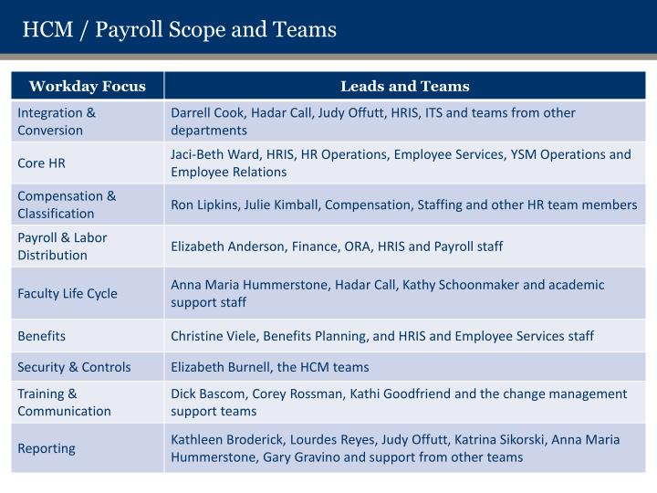 HCM / Payroll
