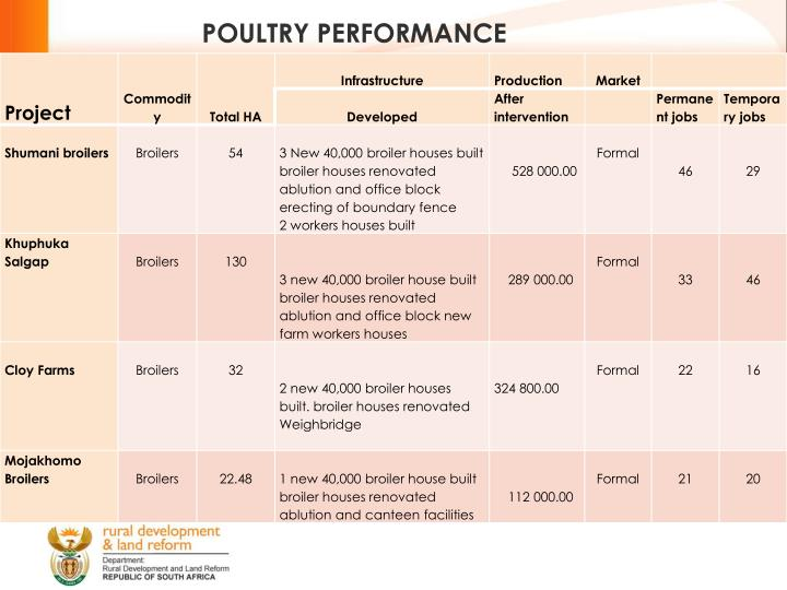 POULTRY PERFORMANCE