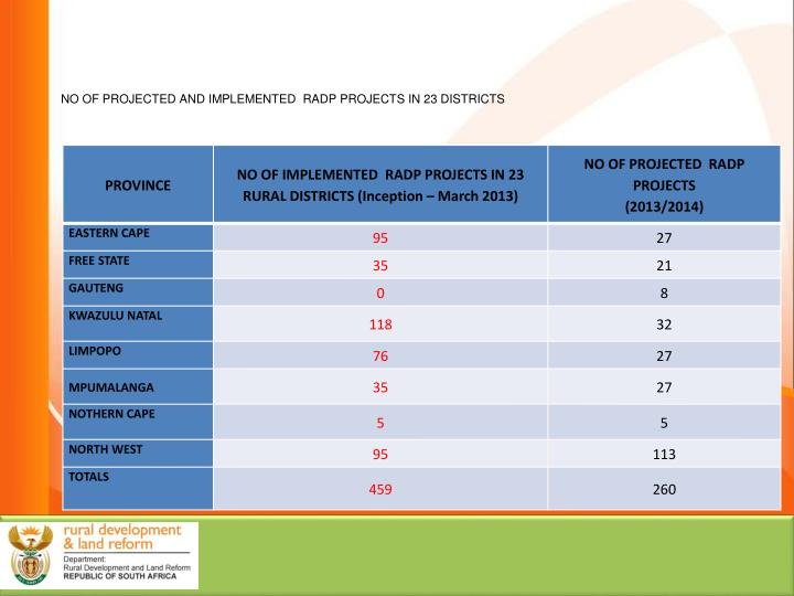 NO OF PROJECTED AND IMPLEMENTED  RADP PROJECTS IN 23 DISTRICTS