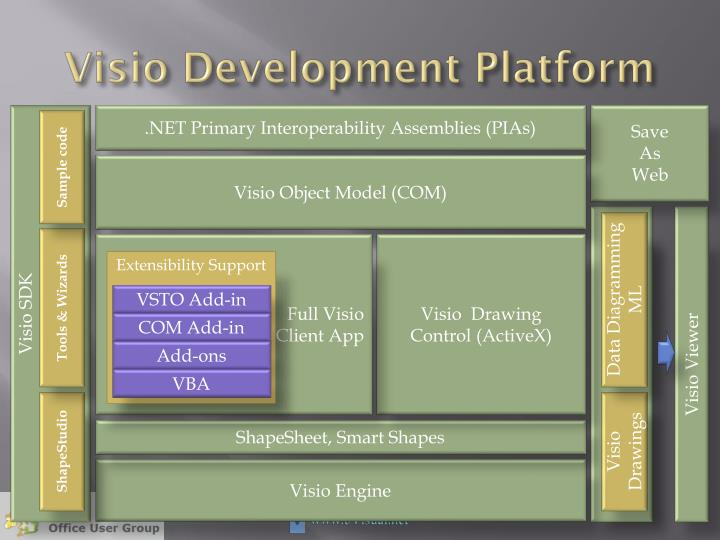 Visio Development Platform