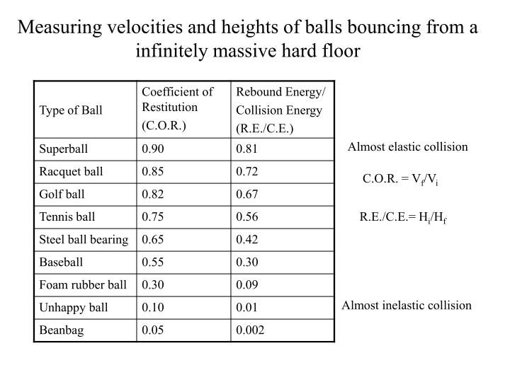 Measuring velocities and heights of balls bouncing from a infinitely massive hard floor