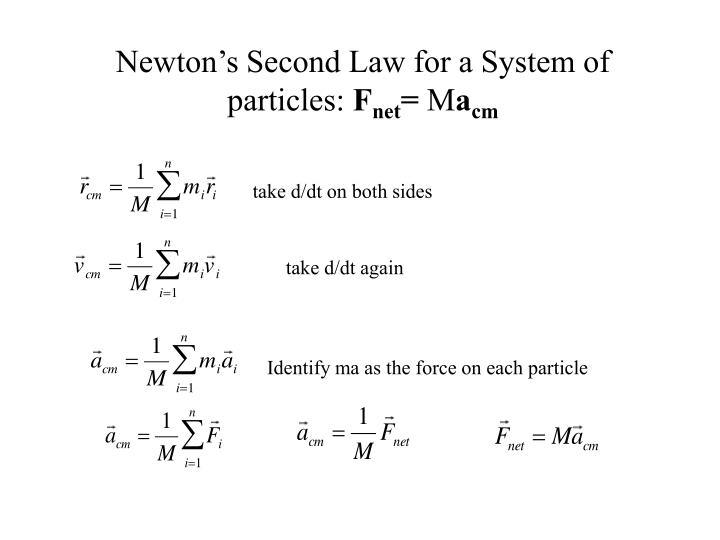 Newton's Second Law for a System of particles: