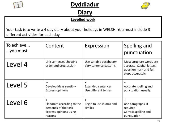 Dyddiadur