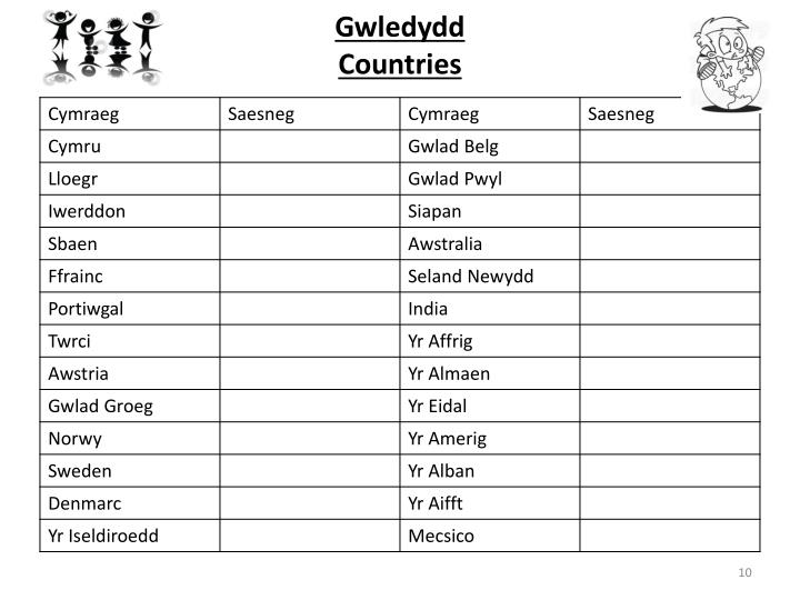 Gwledydd
