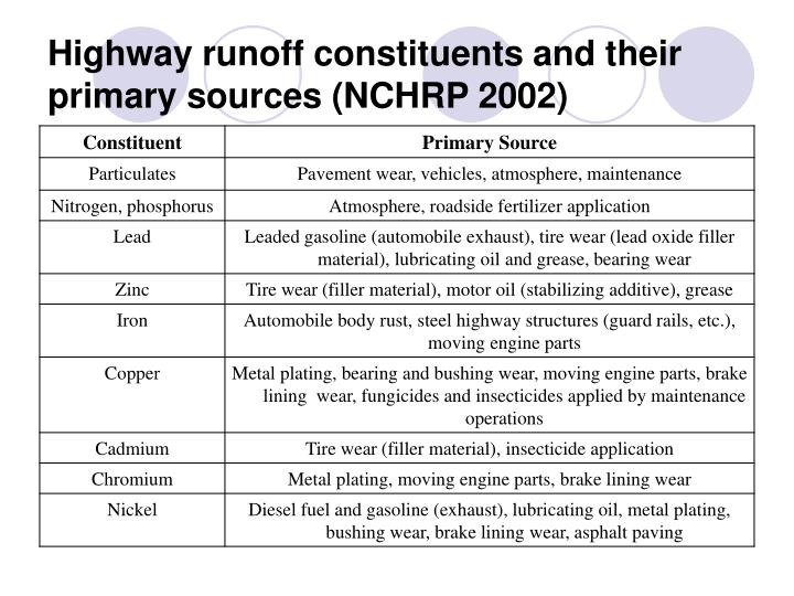 Highway runoff constituents and their primary sources (NCHRP 2002)