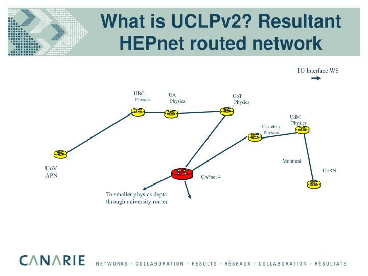 What is UCLPv2? Resultant HEPnet routed network
