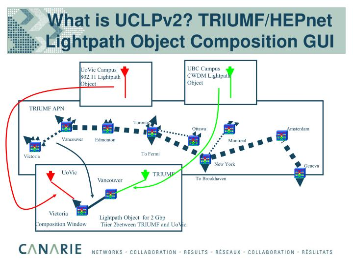 What is UCLPv2? TRIUMF/HEPnet Lightpath Object Composition GUI
