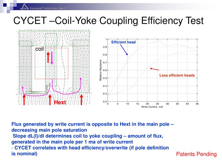 CYCET –Coil-Yoke Coupling Efficiency Test