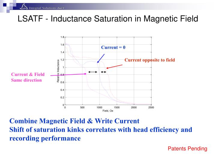 LSATF - Inductance Saturation in Magnetic Field
