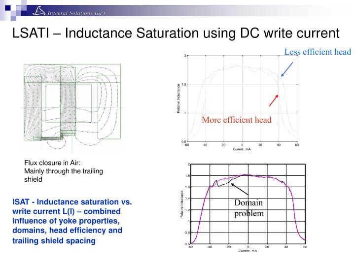 LSATI – Inductance Saturation using DC write current