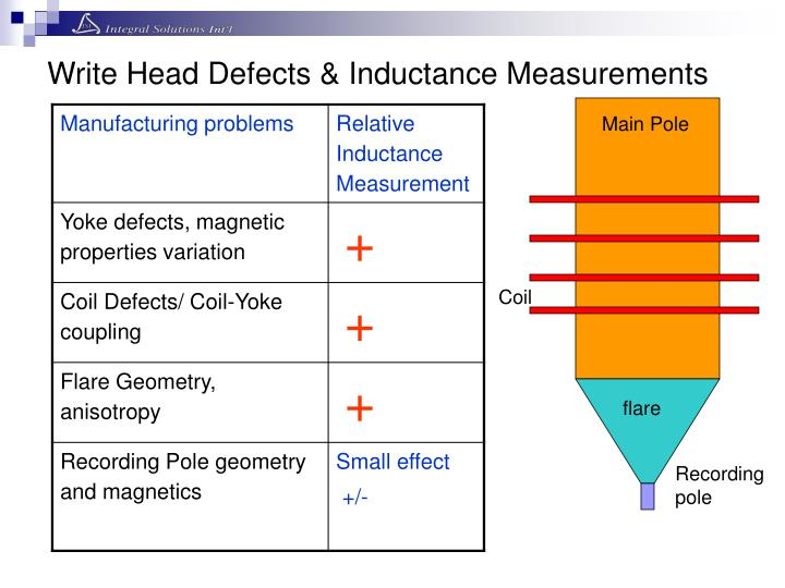 Write Head Defects & Inductance Measurements