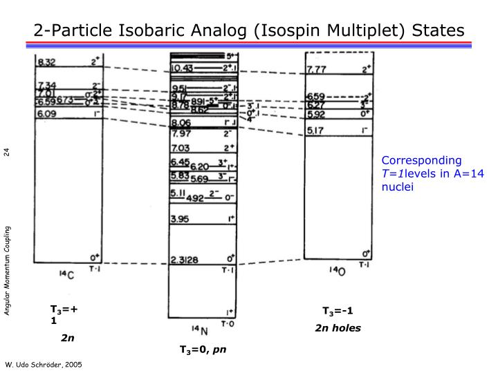 2-Particle Isobaric Analog (Isospin Multiplet) States