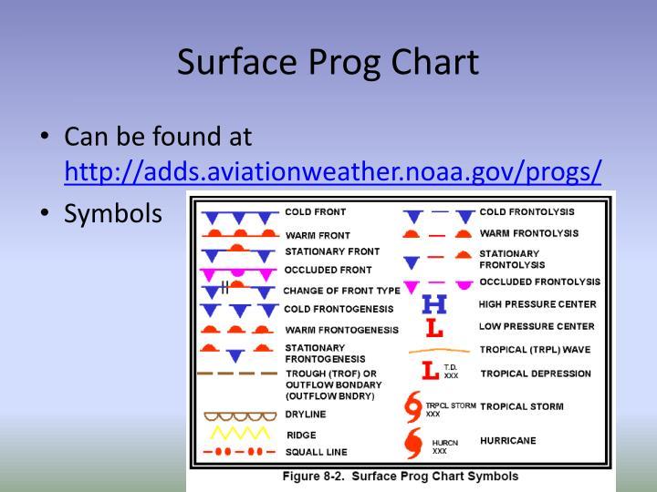 Surface Prog Chart Symbols