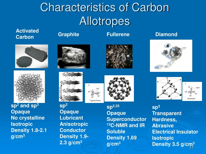 Characteristics of Carbon Allotropes