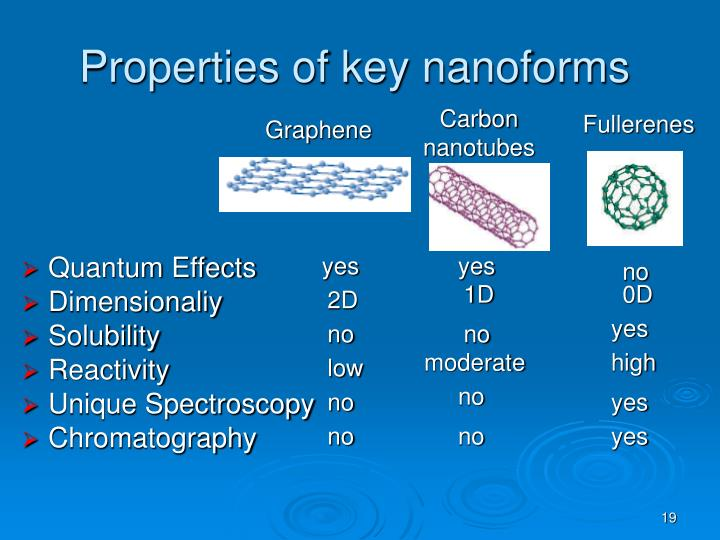 Properties of key nanoforms