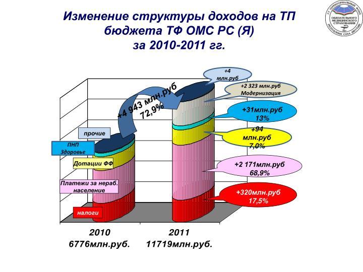 Изменение структуры доходов на ТП