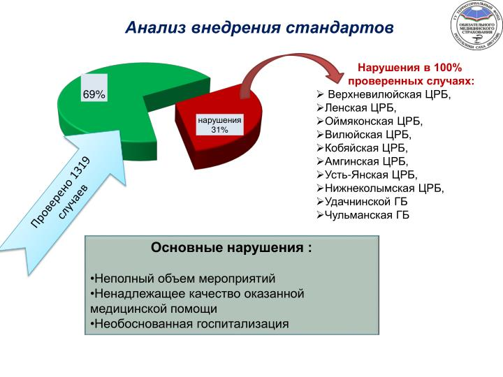 Анализ внедрения стандартов