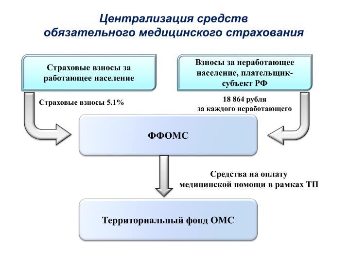 Централизация средств