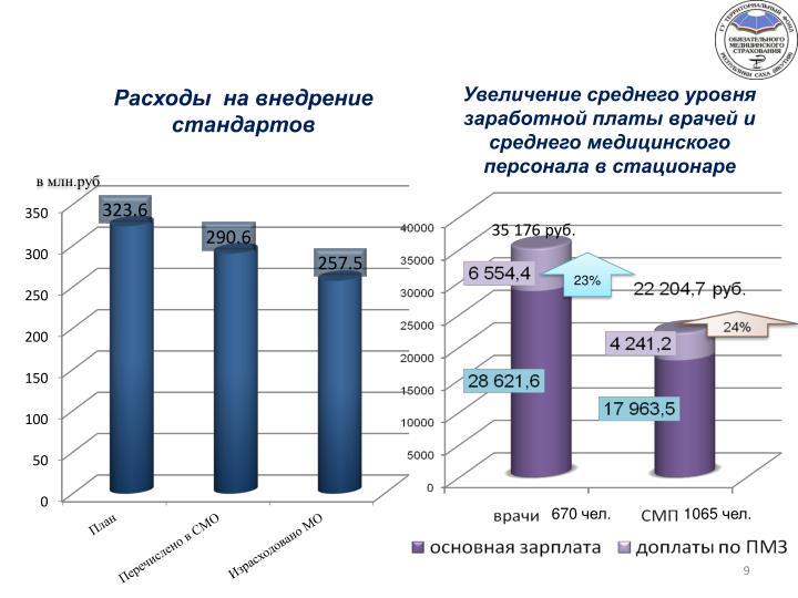 Расходы  на внедрение стандартов