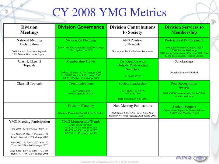 CY 2008 YMG Metrics