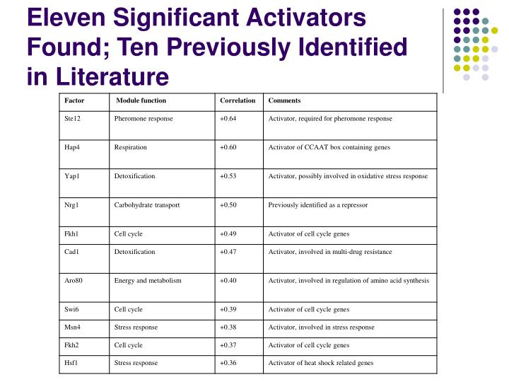 Eleven Significant Activators Found; Ten Previously Identified in Literature
