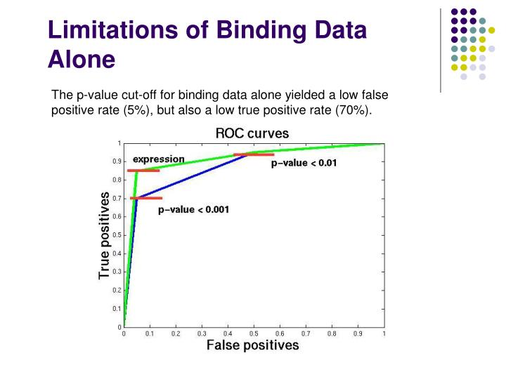 Limitations of Binding Data Alone