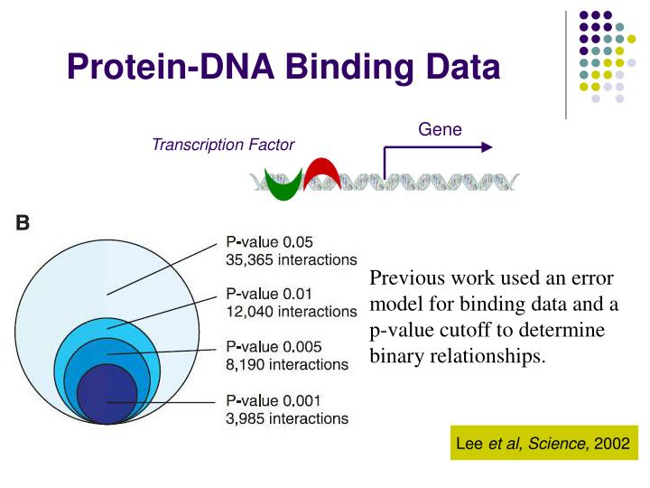 Protein-DNA Binding Data