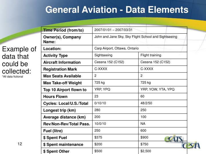 General Aviation - Data Elements