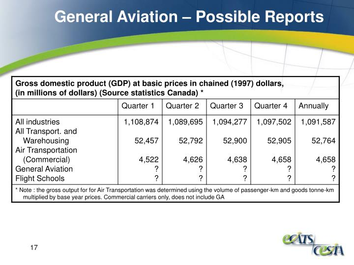 General Aviation – Possible Reports
