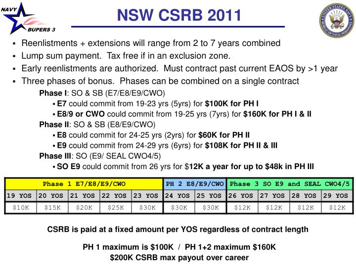 NSW CSRB 2011