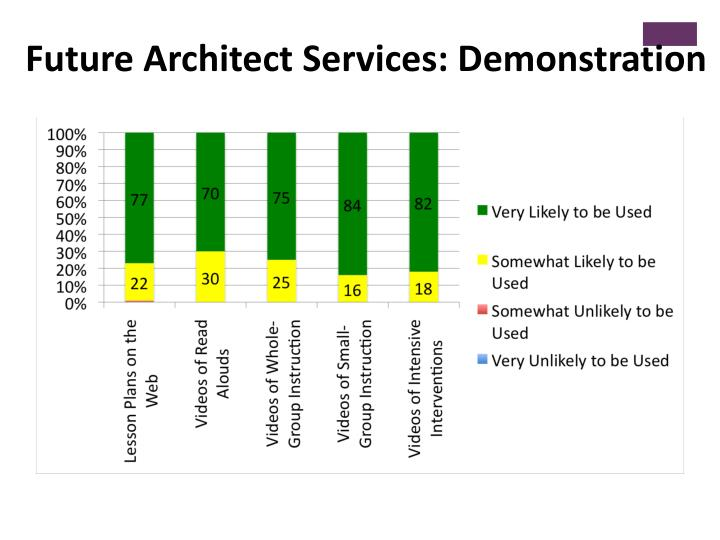 Future Architect Services: Demonstration