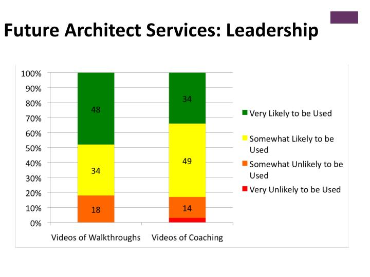 Future Architect Services: Leadership
