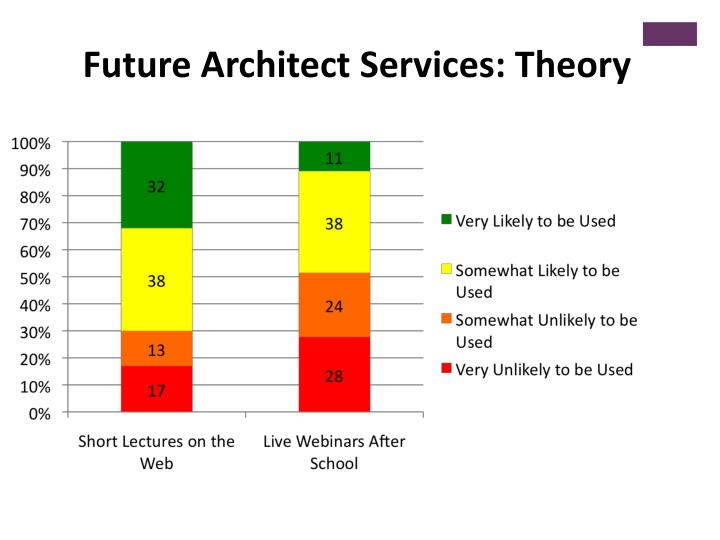 Future Architect Services: Theory