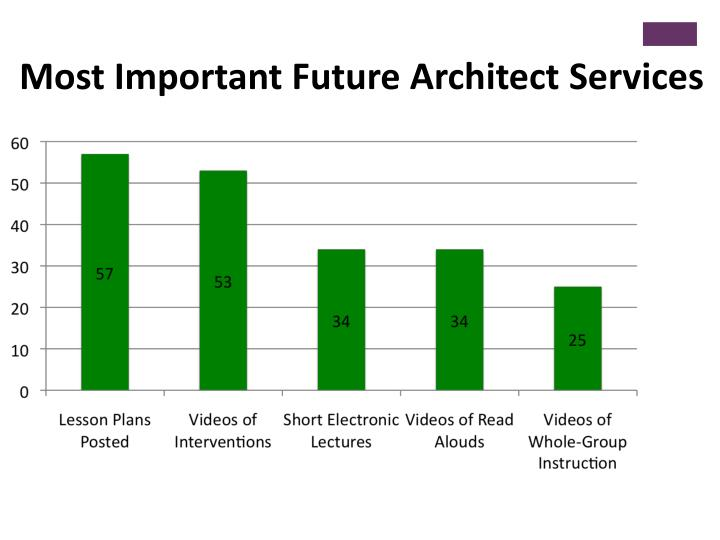 Most Important Future Architect Services