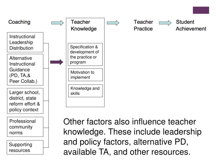 Instructional Leadership Distribution