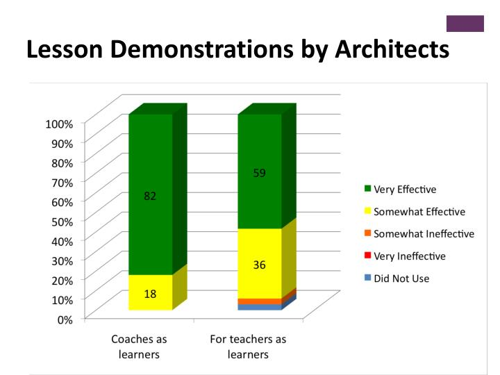 Lesson Demonstrations by Architects