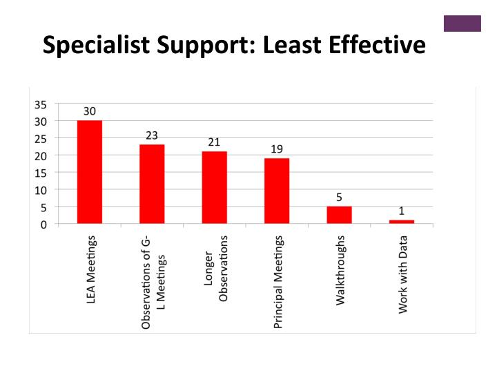 Specialist Support: Least Effective