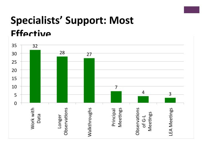 Specialists' Support: Most Effective