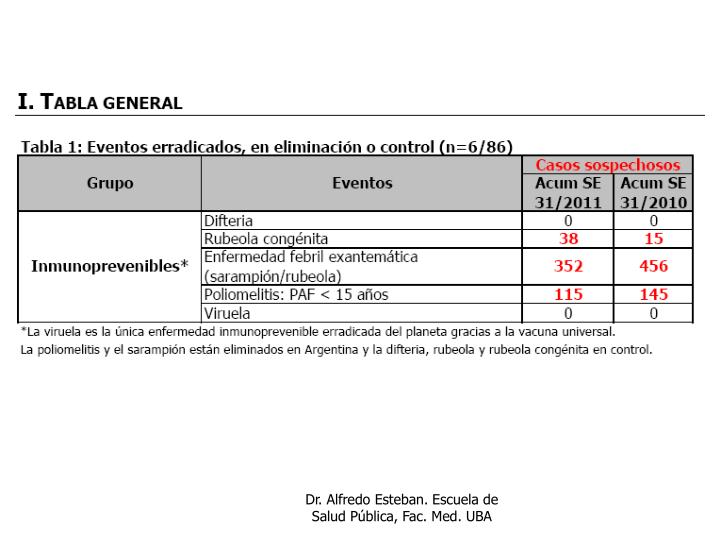 Dr. Alfredo Esteban. Escuela de Salud Pública, Fac. Med. UBA