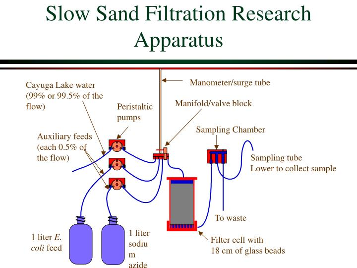Slow Sand Filtration Research Apparatus