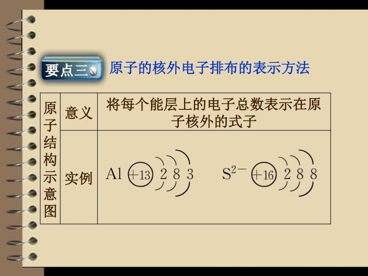 原子的核外电子排布的表示方法