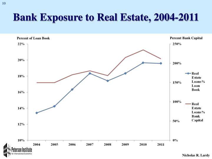 Bank Exposure to Real Estate, 2004-2011