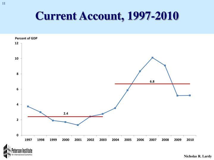 Current Account, 1997-2010