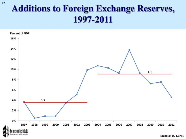 Additions to Foreign Exchange Reserves, 1997-2011