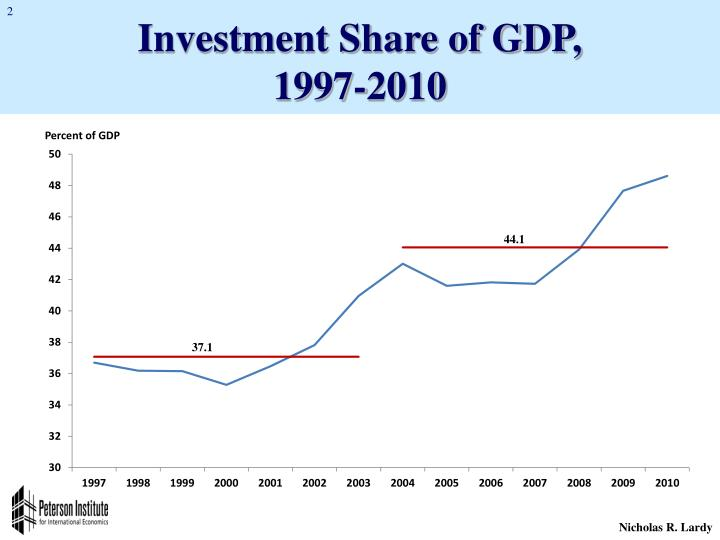 Investment Share of GDP,