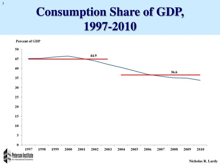 Consumption Share of GDP,